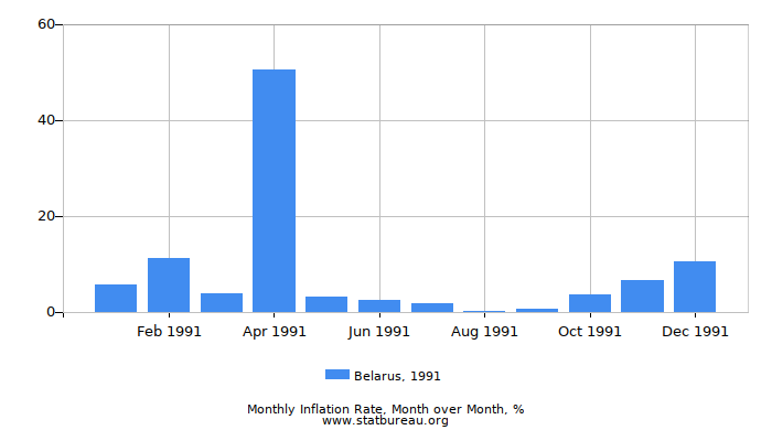 1991 Belarus Inflation Rate: Month to Month