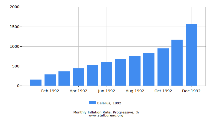 1992 Belarus Progressive Inflation Rate