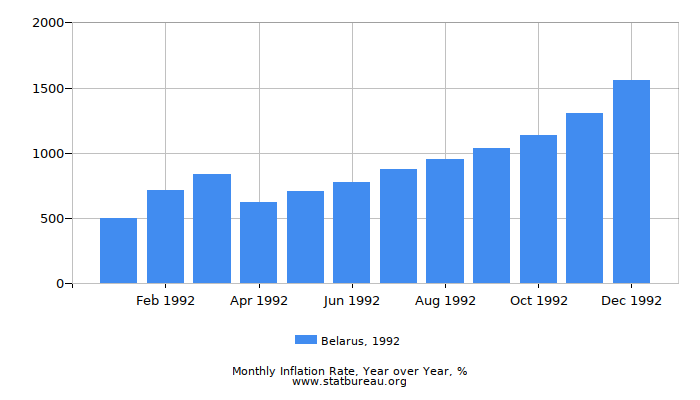 1992 Belarus Inflation Rate: Year over Year