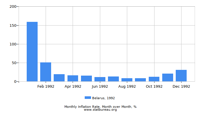 1992 Belarus Inflation Rate: Month to Month
