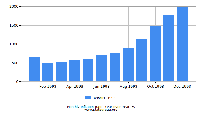 1993 Belarus Inflation Rate: Year over Year