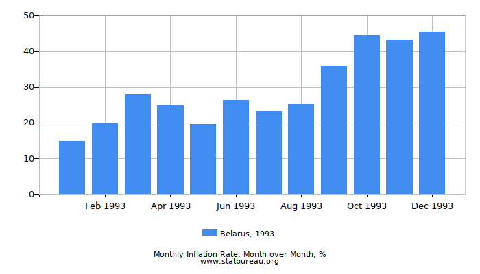1993 Belarus Inflation Rate: Month to Month