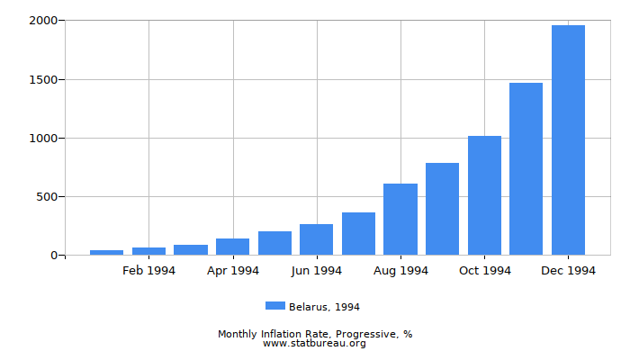 1994 Belarus Progressive Inflation Rate
