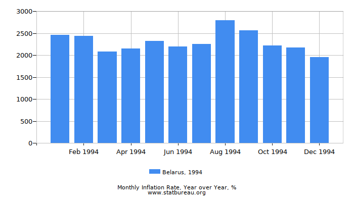1994 Belarus Inflation Rate: Year over Year