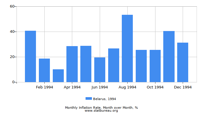 1994 Belarus Inflation Rate: Month to Month