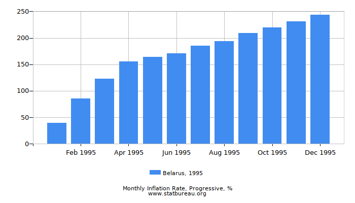 1995 Belarus Progressive Inflation Rate