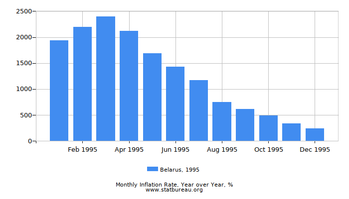 1995 Belarus Inflation Rate: Year over Year