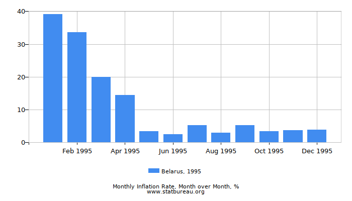 1995 Belarus Inflation Rate: Month to Month