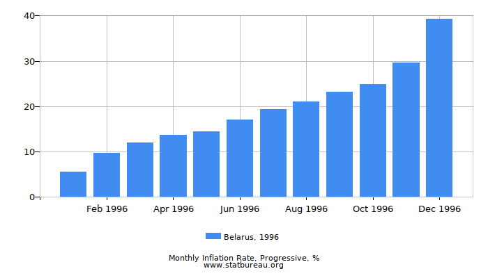 1996 Belarus Progressive Inflation Rate