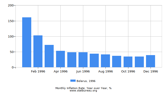 1996 Belarus Inflation Rate: Year over Year