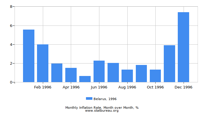 1996 Belarus Inflation Rate: Month to Month