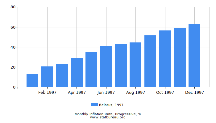 1997 Belarus Progressive Inflation Rate