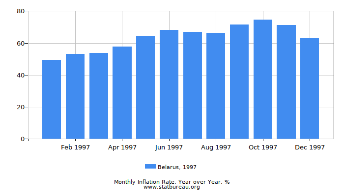 1997 Belarus Inflation Rate: Year over Year