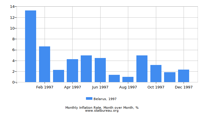 1997 Belarus Inflation Rate: Month to Month