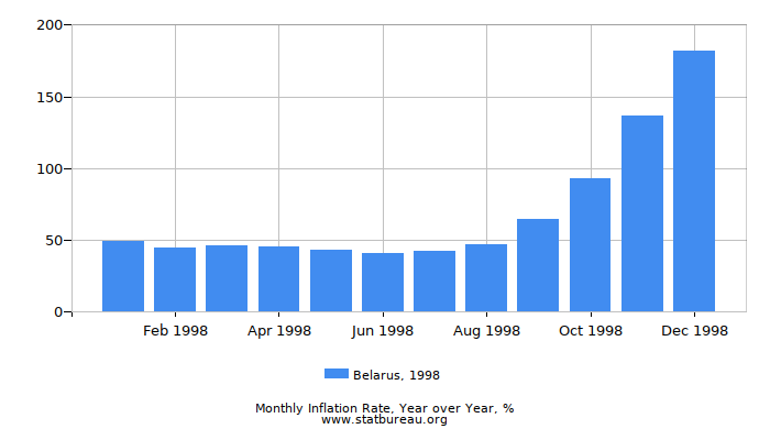 1998 Belarus Inflation Rate: Year over Year
