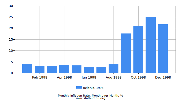 1998 Belarus Inflation Rate: Month to Month