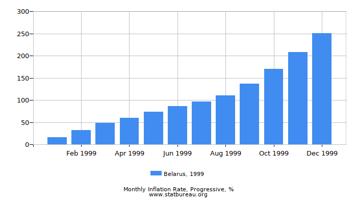 1999 Belarus Progressive Inflation Rate
