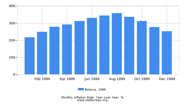 1999 Belarus Inflation Rate: Year over Year