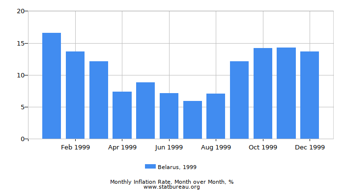1999 Belarus Inflation Rate: Month to Month