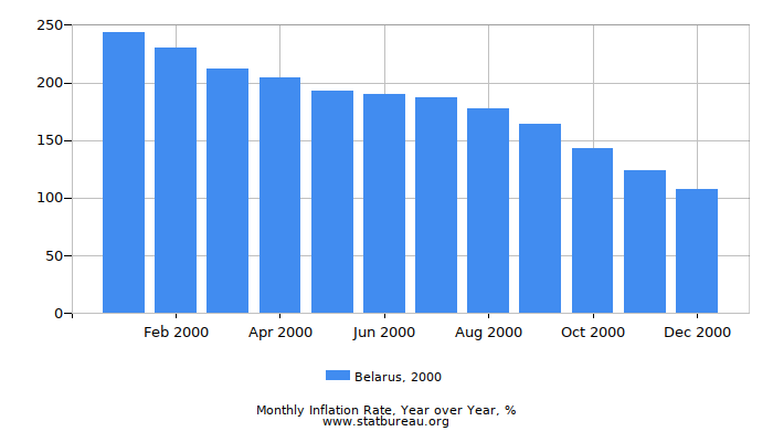 2000 Belarus Inflation Rate: Year over Year