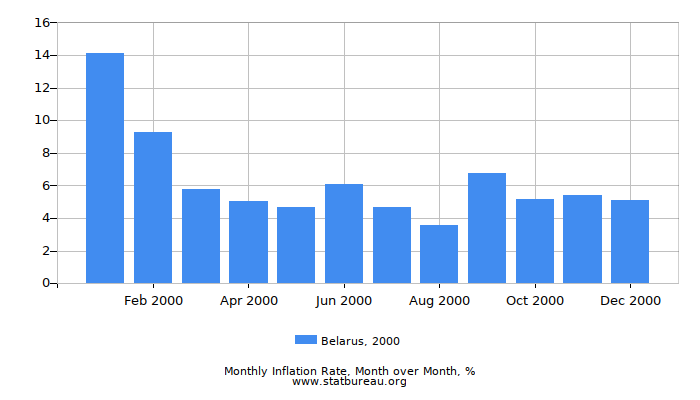 2000 Belarus Inflation Rate: Month to Month