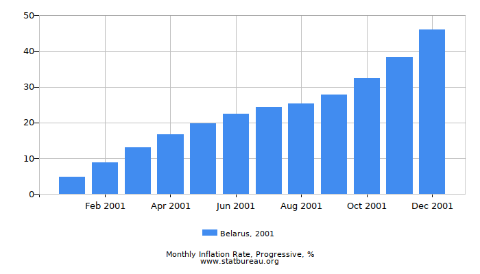 2001 Belarus Progressive Inflation Rate
