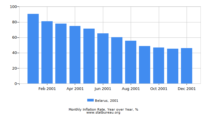 2001 Belarus Inflation Rate: Year over Year
