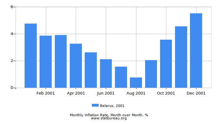 2001 Belarus Inflation Rate: Month to Month