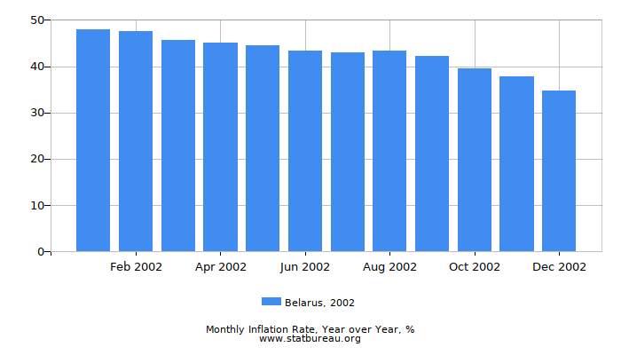 2002 Belarus Inflation Rate: Year over Year