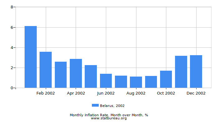 2002 Belarus Inflation Rate: Month to Month