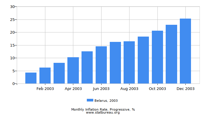 2003 Belarus Progressive Inflation Rate