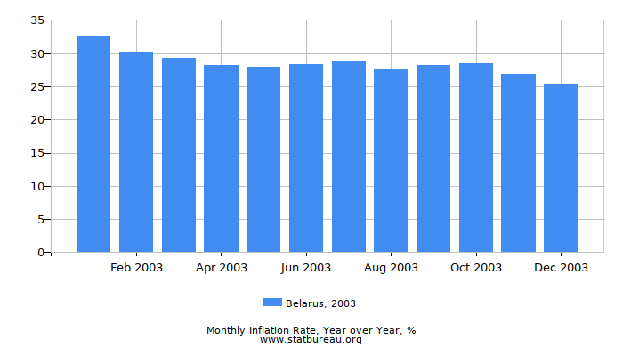 2003 Belarus Inflation Rate: Year over Year