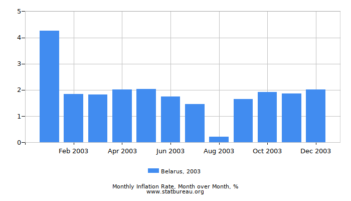 2003 Belarus Inflation Rate: Month to Month
