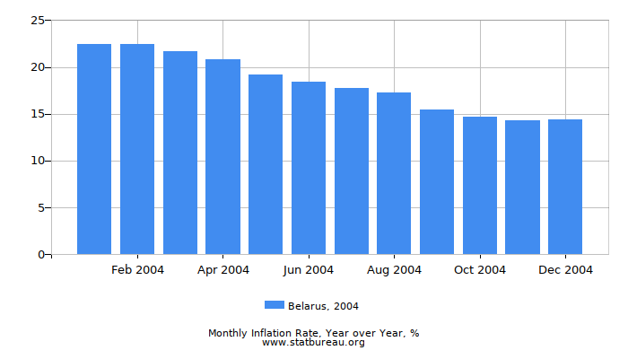2004 Belarus Inflation Rate: Year over Year