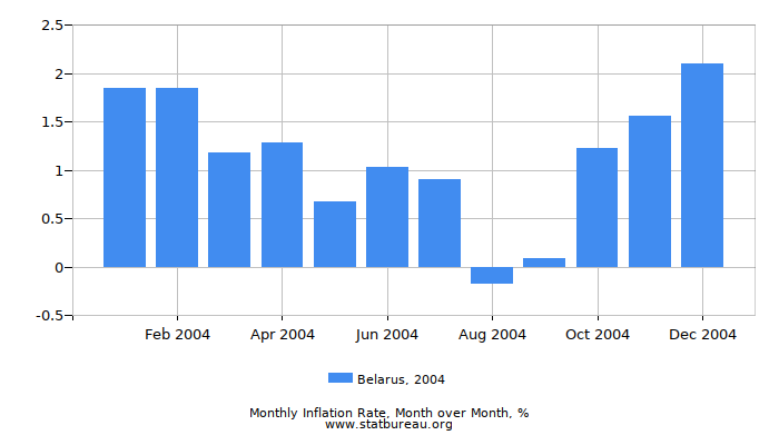 2004 Belarus Inflation Rate: Month to Month