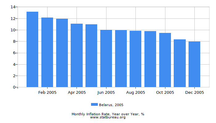 2005 Belarus Inflation Rate: Year over Year