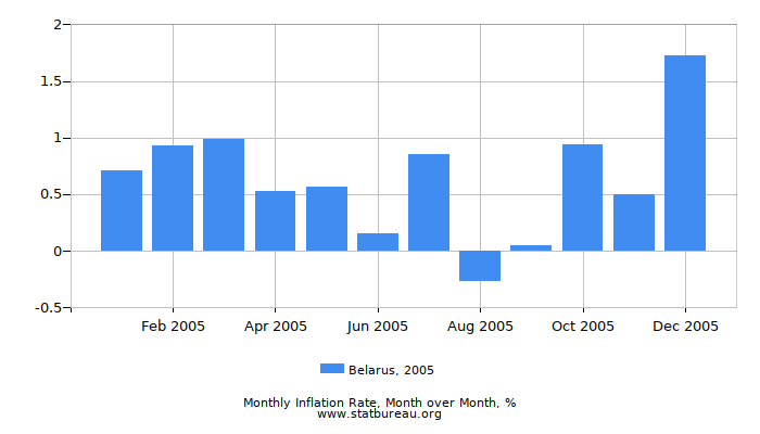 2005 Belarus Inflation Rate: Month to Month