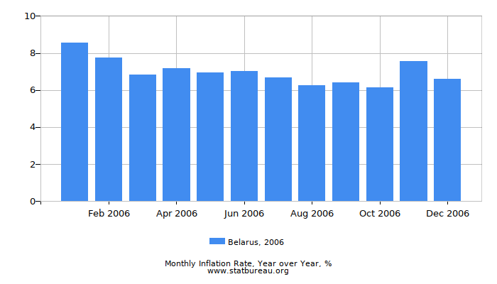 2006 Belarus Inflation Rate: Year over Year