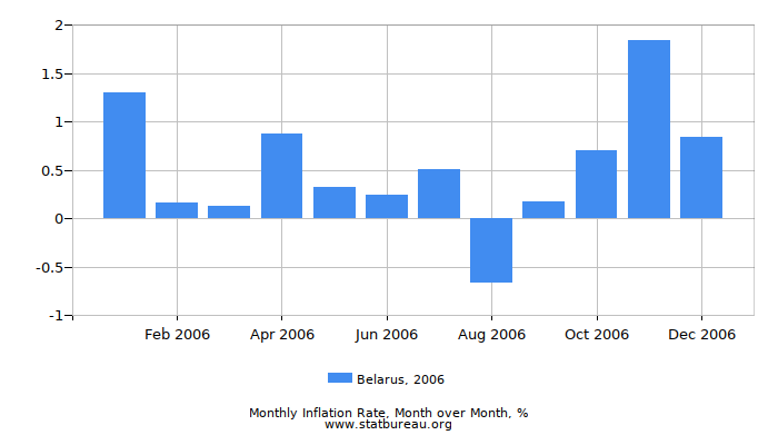 2006 Belarus Inflation Rate: Month to Month