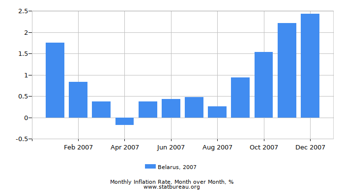 2007 Belarus Inflation Rate: Month to Month