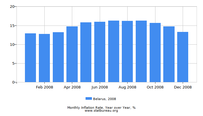 2008 Belarus Inflation Rate: Year over Year