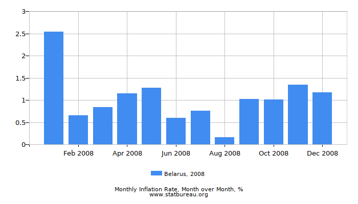 2008 Belarus Inflation Rate: Month to Month