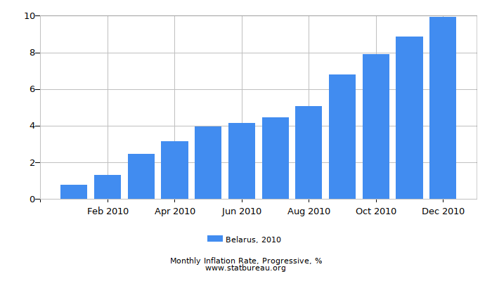 2010 Belarus Progressive Inflation Rate