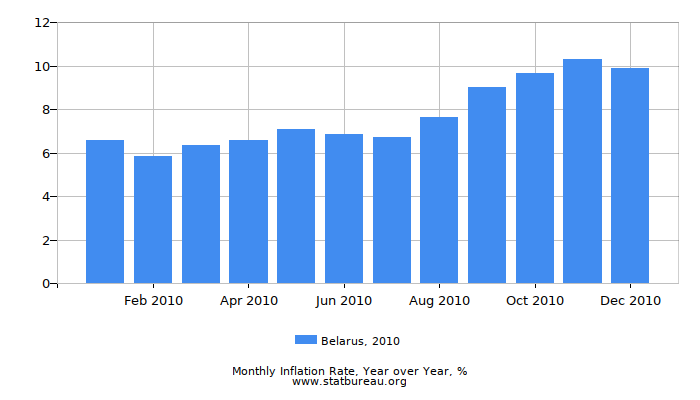 2010 Belarus Inflation Rate: Year over Year