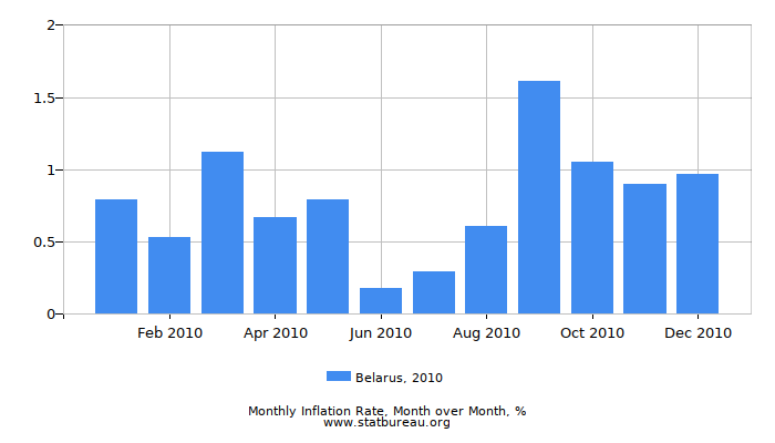 2010 Belarus Inflation Rate: Month to Month