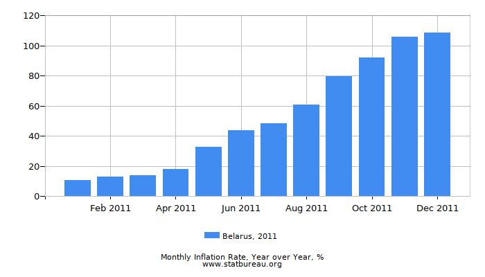 2011 Belarus Inflation Rate: Year over Year