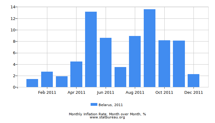 2011 Belarus Inflation Rate: Month to Month