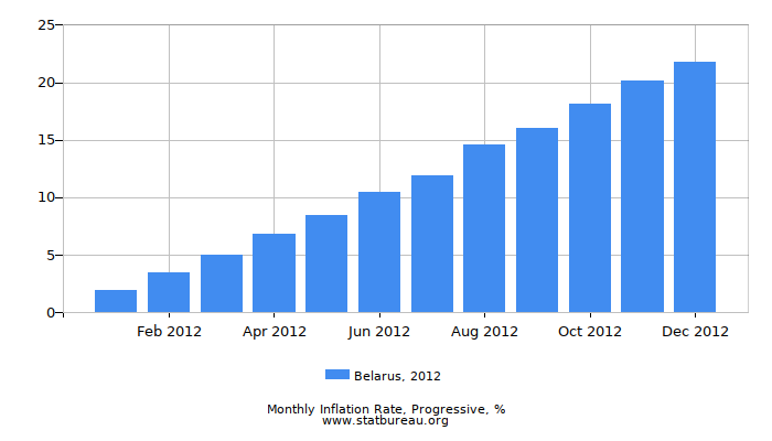 2012 Belarus Progressive Inflation Rate