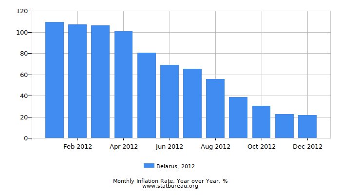 2012 Belarus Inflation Rate: Year over Year