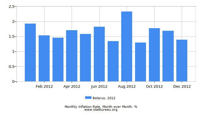 2012 Belarus Inflation Rate: Month to Month